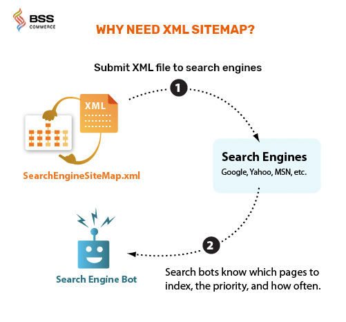 why-need-xml-sitemap
