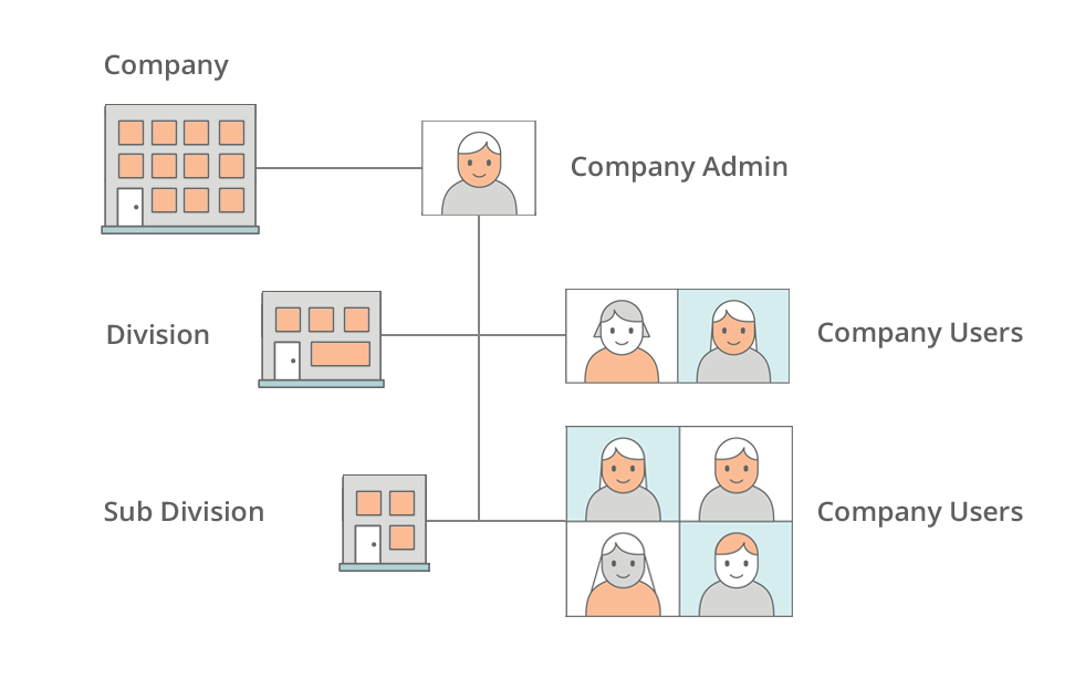 magento-2-b2b-diagram-company-structure