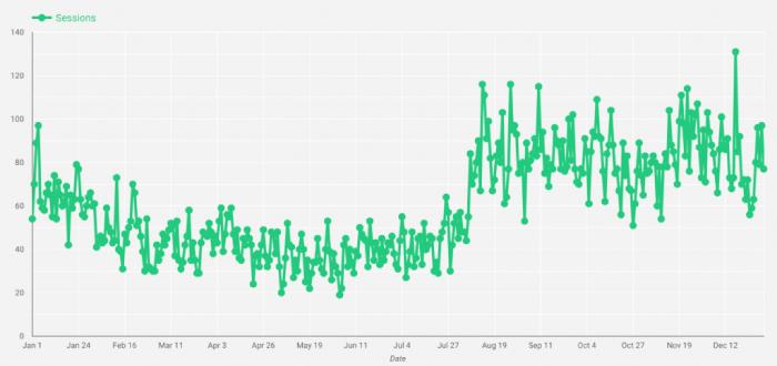 Magento-2-URL-rewrite-increase-in-organic-traffic