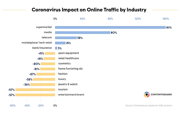 coronavirus-impact-on-online-traffic-by-industry