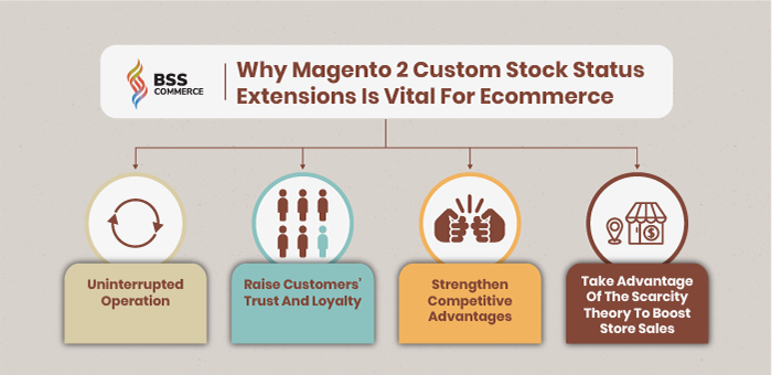 why-magento-2-stock-status-is-important-to-ecommerce