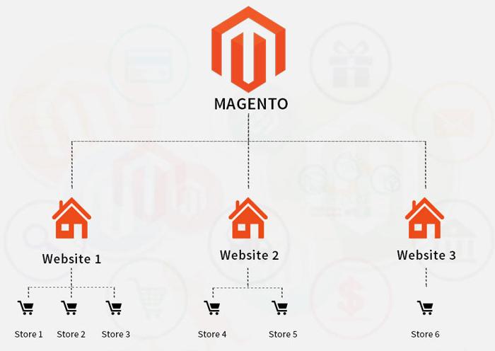 magento-2-commerce-multistore-management