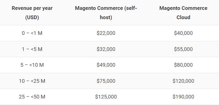 magento-2-commerce-price