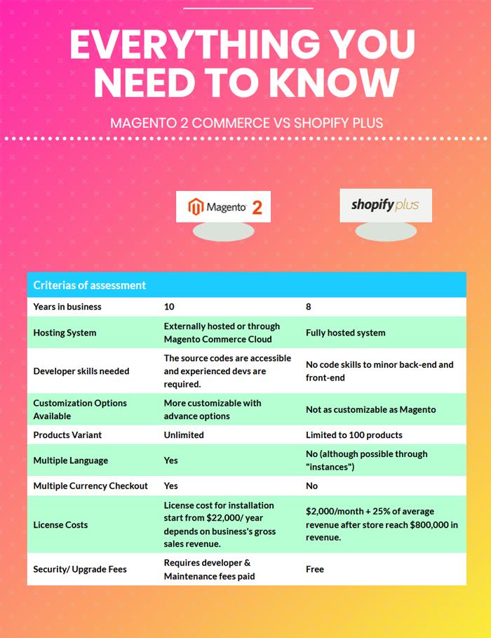 magento-enterprise-vs-shopify-plus-overview-table