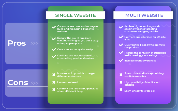 magento-2-multi-website-compare