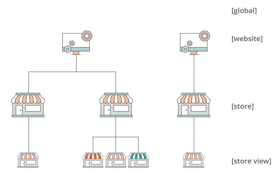 magento-2-multi-website-hierarchy