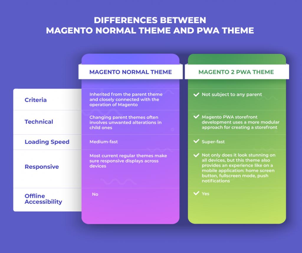 magento-2-pwa-theme-comparison