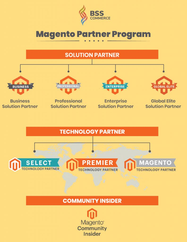 magento-partnership-program