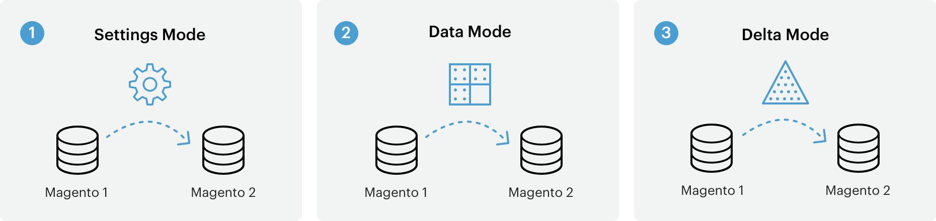 magento-2-data-migration-mode
