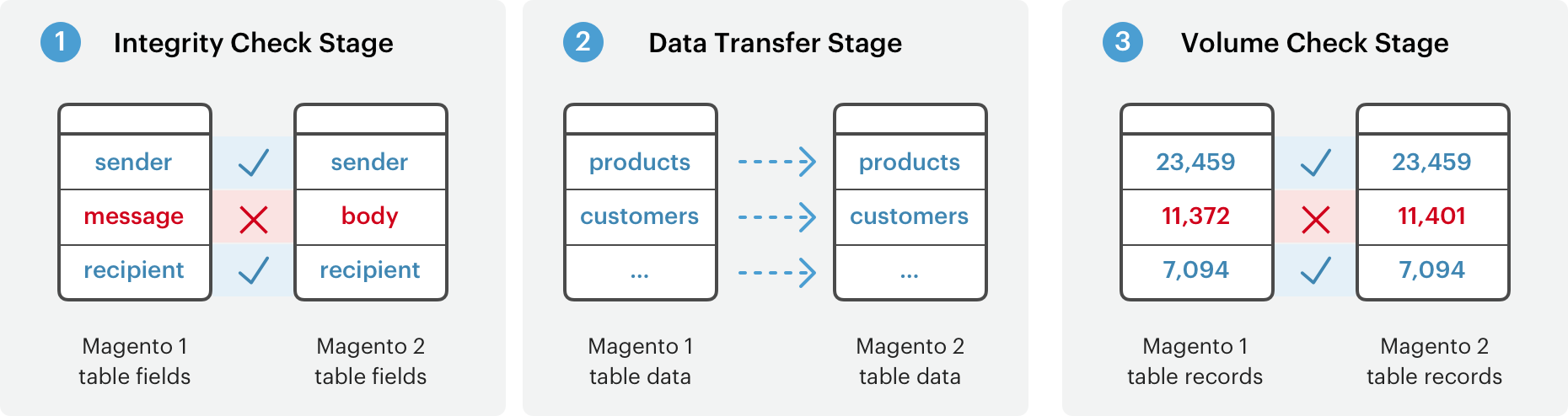 Magento-data-migration-tool-stages