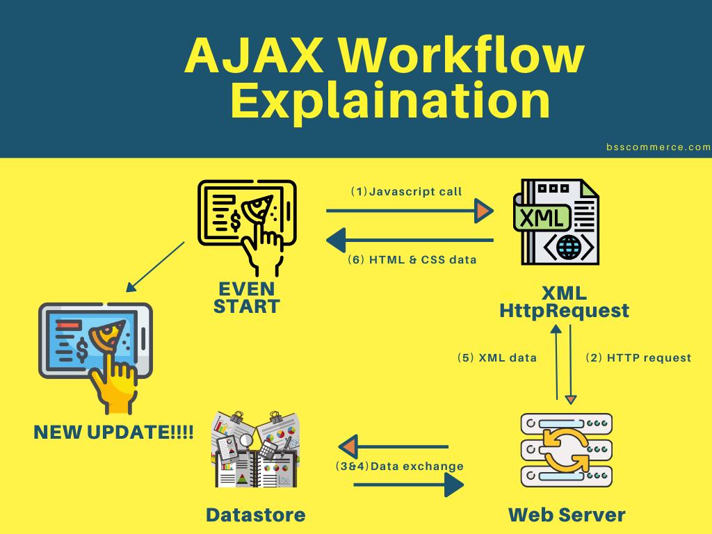 ajax-workflow-explaination