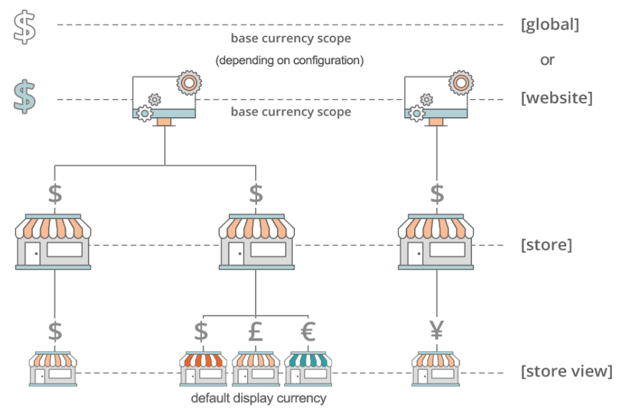 magento-2-currency-map