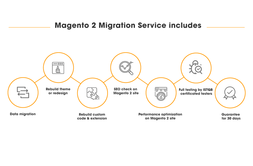 magento-2-migration-service