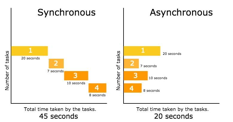 synchronous-vs-asynchronous