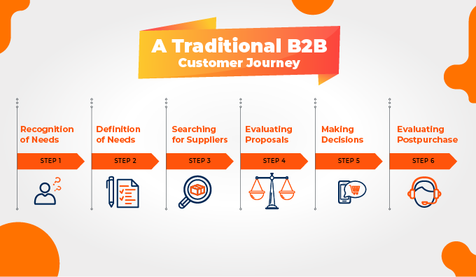 traditional-b2b-journey