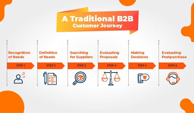 traditional-b2b-journey