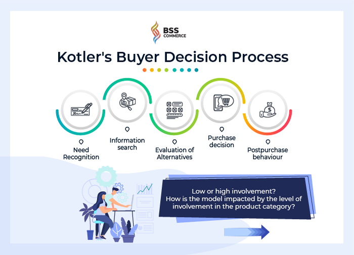 kotler-buyer-desicion-process
