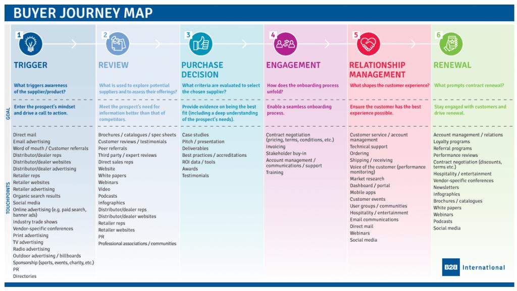 Buyer-Journey-Map