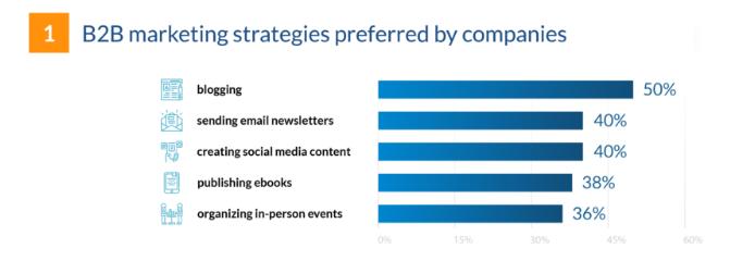 b2b sales strategies - content marketing