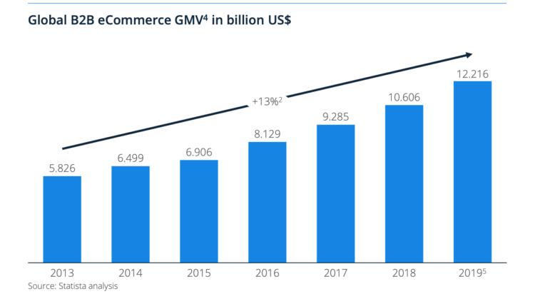 global b2b ecommerce revenue