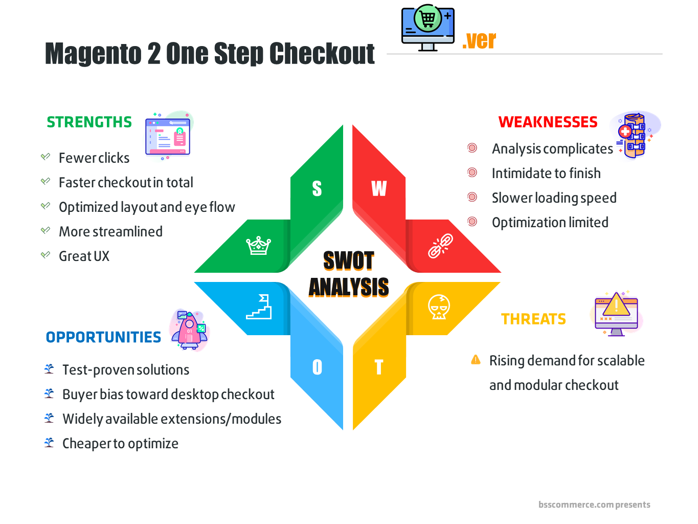 one-step-checkout-magento-2-free-extension-SWOT-analysis