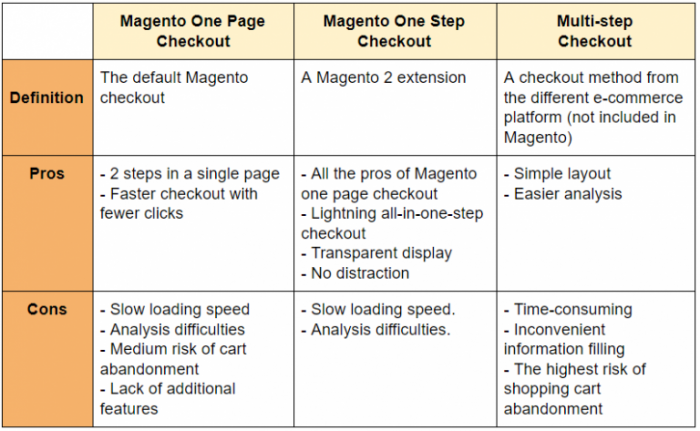one-step-checkout-magento-2-free-extension-table-comparison