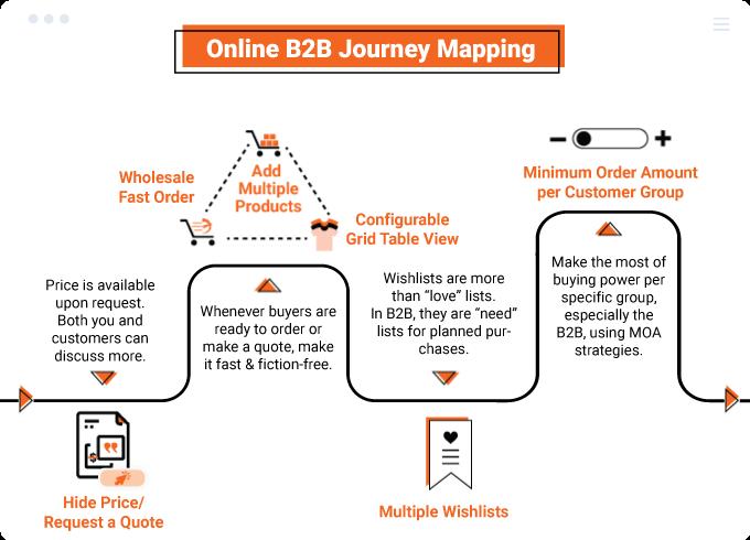 magento 2 b2b extension - journey
