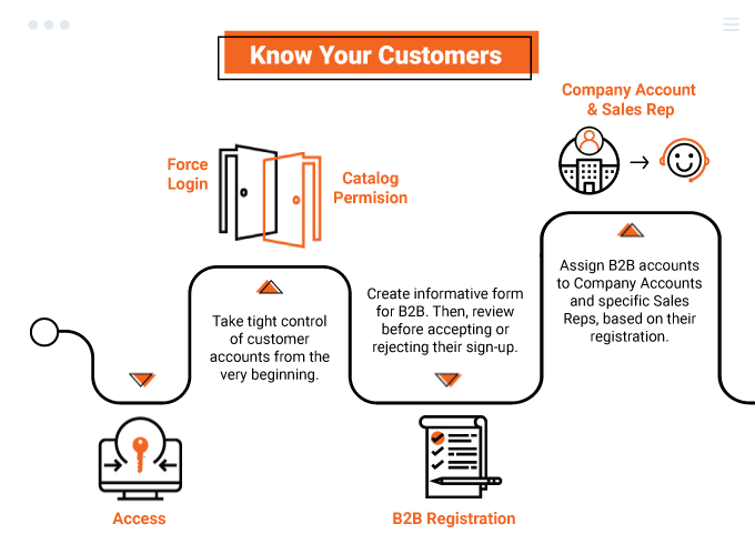 magento 2 b2b extension - know customers