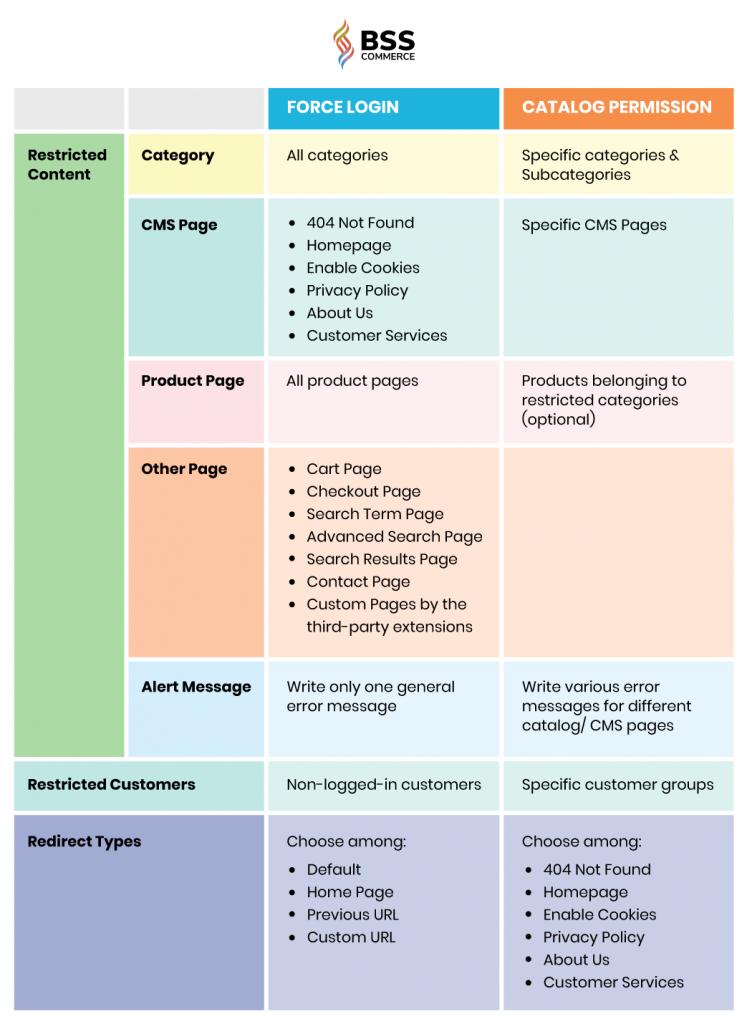 magento-2-force-login-vs-catalog-permissions-comparison-table
