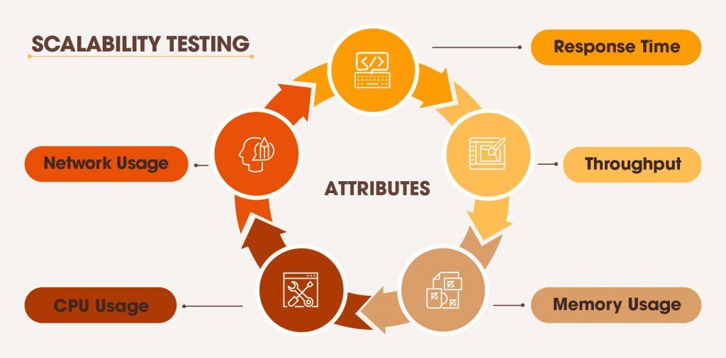 scalability-testing
