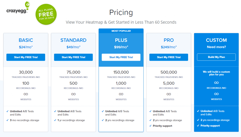 service pricing - b2b sales strategies