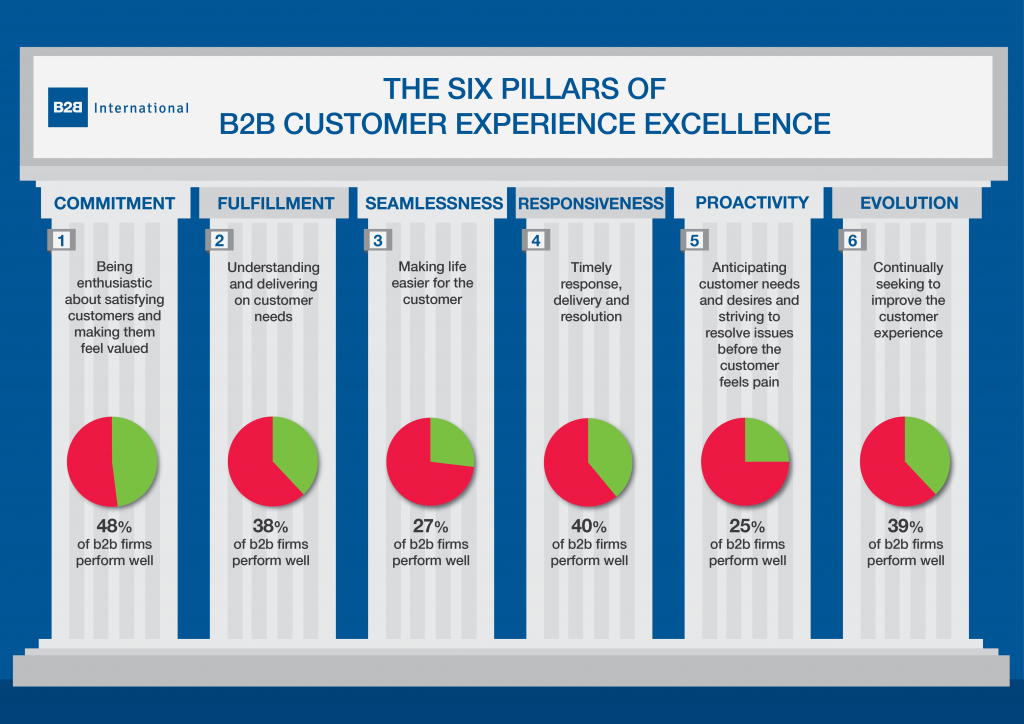 b2b ecommerce platform features - customer experience