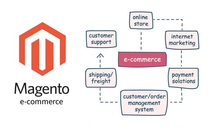 is-magento-a-cms-system