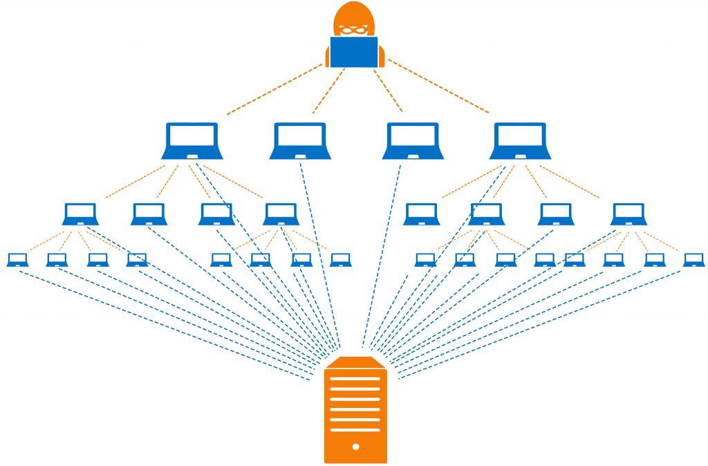 botnet-attacks