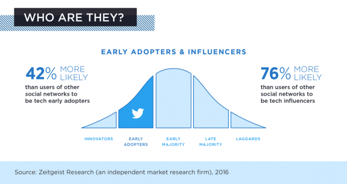 early-adopters-marketing-twitter