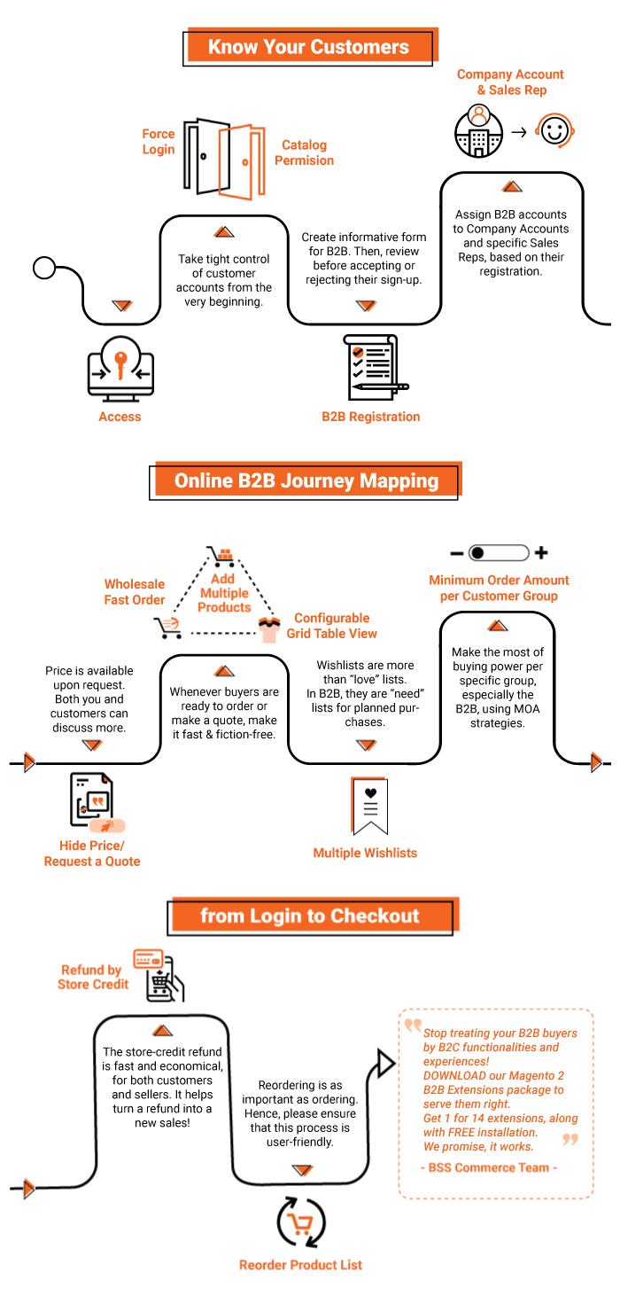 magento-2-b2b-customer-journey