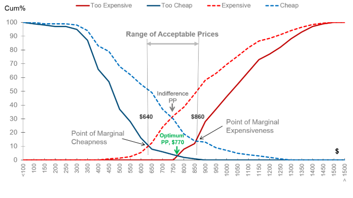 van westendorp price sensitivity meter