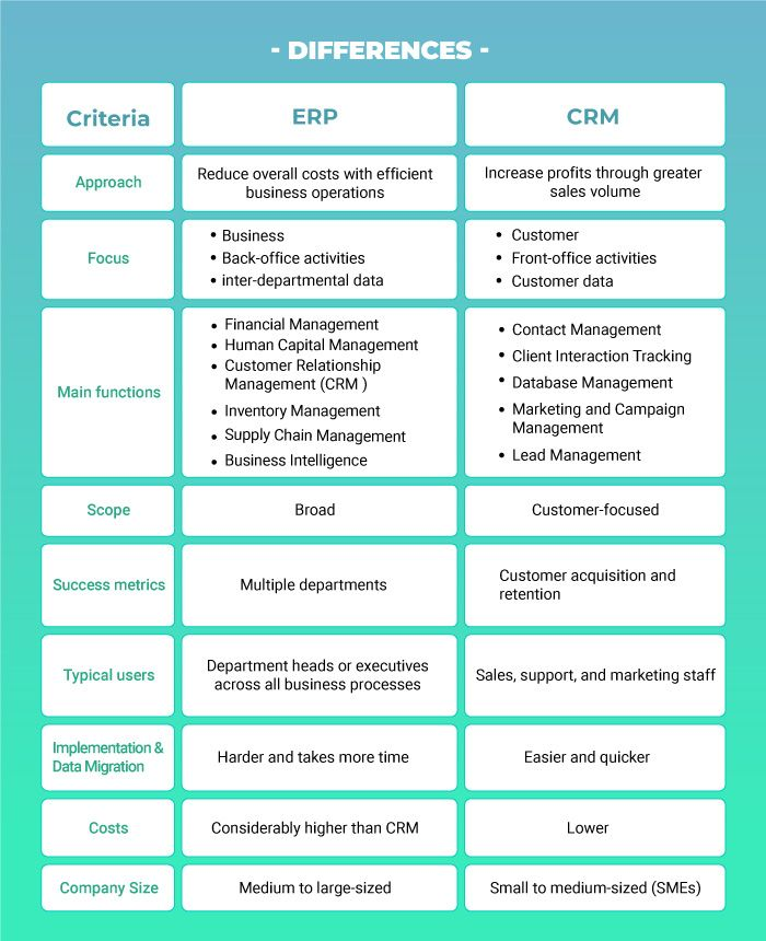 compare-erp-to-crm