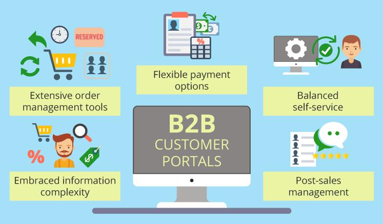 b2b-customer-portals