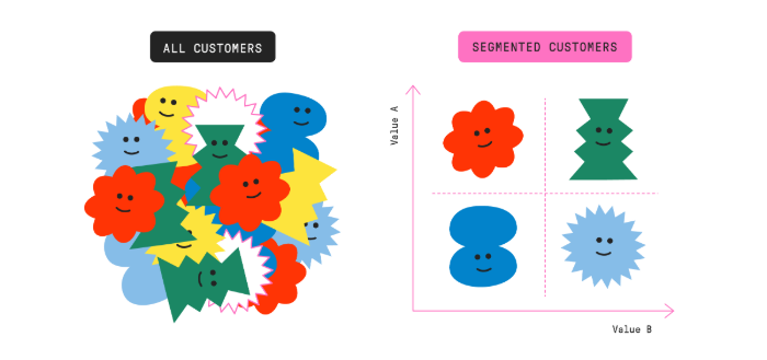 customer-segmentation-for-b2b