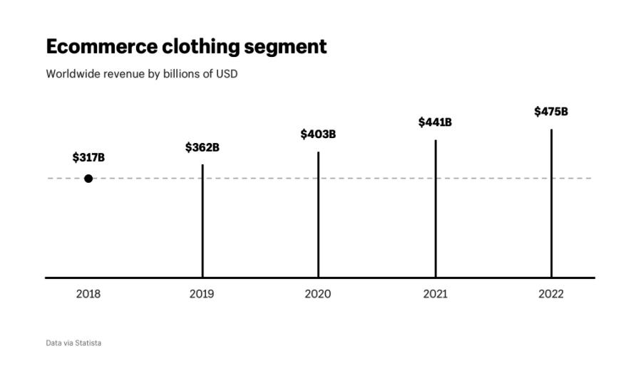 ecommerce-clothing-segment-revenue