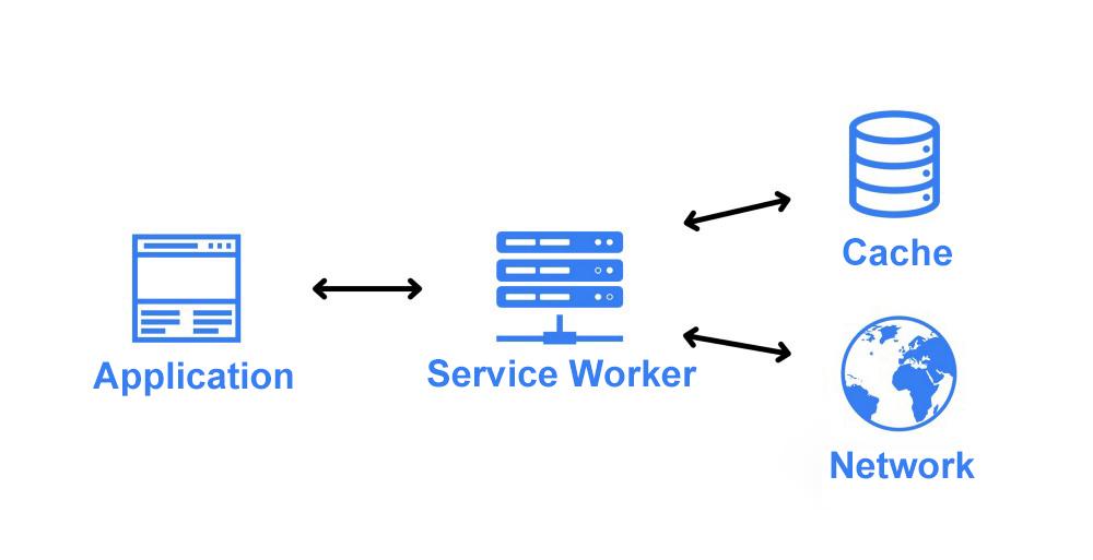 PWA-vs-native-apps-service-workers