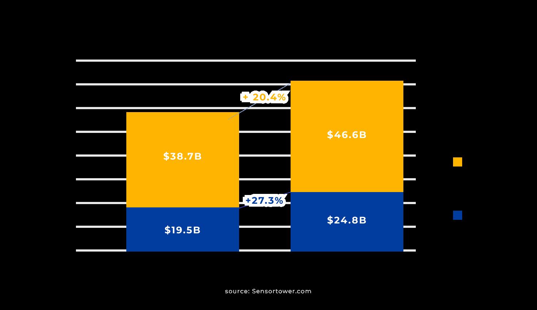 Progressive-Web-Apps-mobile-store-revenue