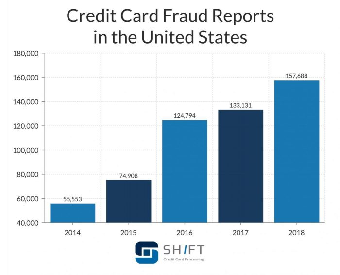 ecommerce-fraud-prevention-US-report