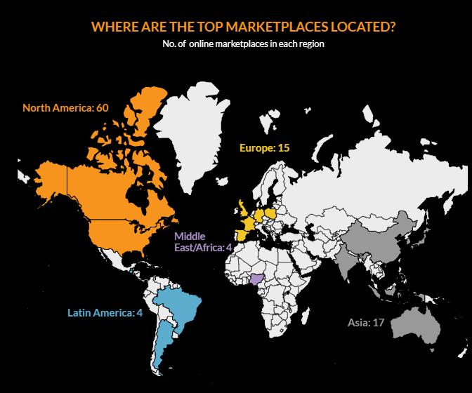 magento-2-b2b-marketplace-top-location