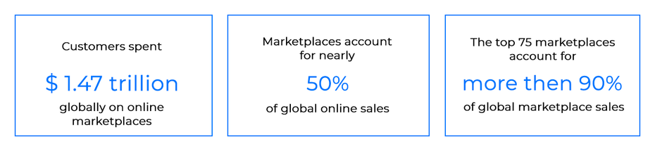 magento-b2b-marketplace-statistics