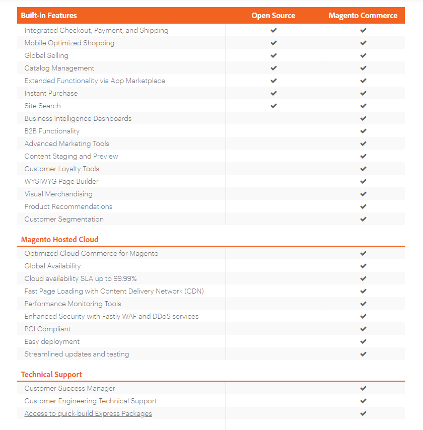 magento-b2b-pricing-open-source-and-commerce-comparison