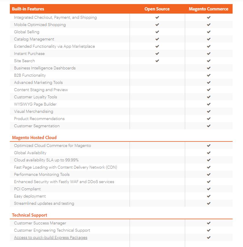 magento open source and commerce comparison