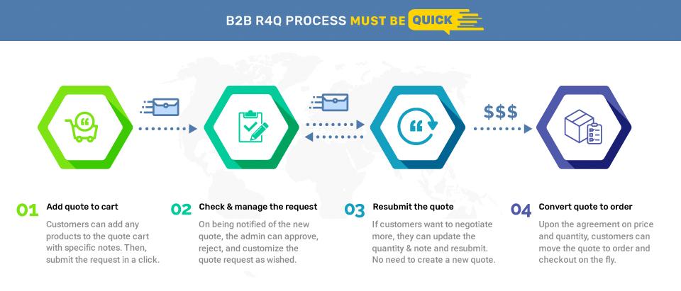 magento-b2b2c-r4q-workflow