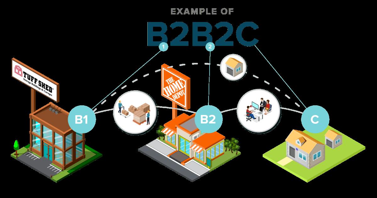 b2b2c-ecommerce